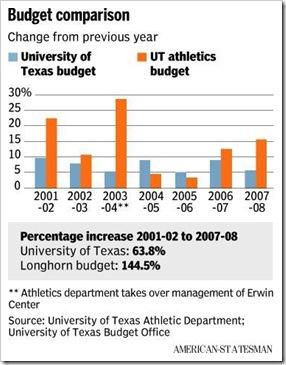 college-athletics