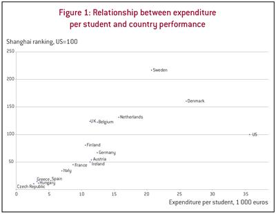 Expenditure vs Performance